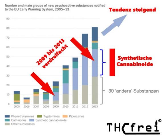 synthetische-cannabinoiden